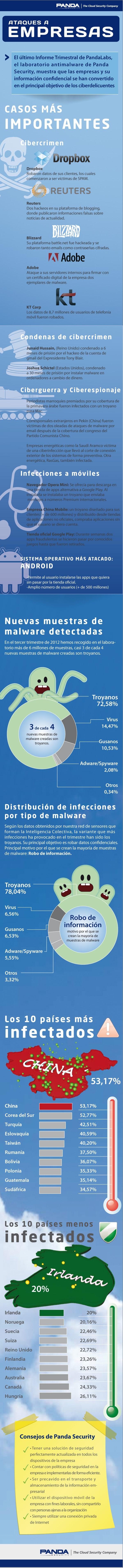 Ataques a Empresas en 2012
