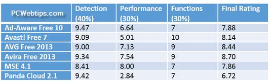 porcentaje de detección de antivirus
