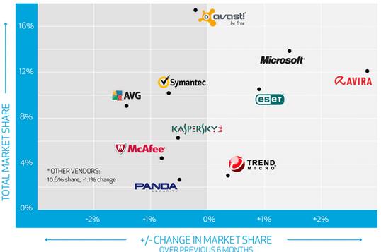 antivirus y cuota de mercado